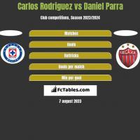 Carlos Rodriguez vs Daniel Parra h2h player stats