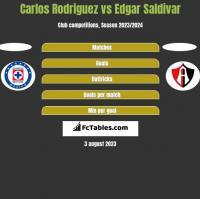 Carlos Rodriguez vs Edgar Saldivar h2h player stats
