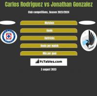 Carlos Rodriguez vs Jonathan Gonzalez h2h player stats