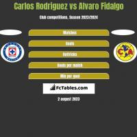 Carlos Rodriguez vs Alvaro Fidalgo h2h player stats
