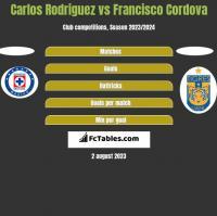 Carlos Rodriguez vs Francisco Cordova h2h player stats