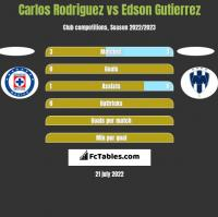 Carlos Rodriguez vs Edson Gutierrez h2h player stats