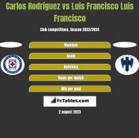Carlos Rodriguez vs Luis Francisco Luis Francisco h2h player stats