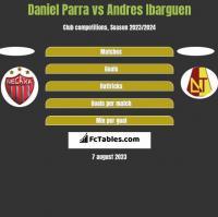 Daniel Parra vs Andres Ibarguen h2h player stats