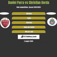 Daniel Parra vs Christian Dorda h2h player stats