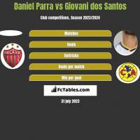 Daniel Parra vs Giovani dos Santos h2h player stats