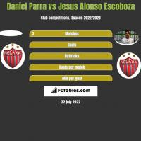 Daniel Parra vs Jesus Alonso Escoboza h2h player stats
