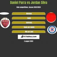 Daniel Parra vs Jordan Silva h2h player stats