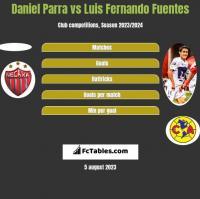 Daniel Parra vs Luis Fernando Fuentes h2h player stats