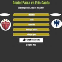 Daniel Parra vs Eric Cantu h2h player stats