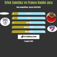 Erick Sanchez vs Franco Daniel Jara h2h player stats