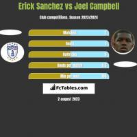 Erick Sanchez vs Joel Campbell h2h player stats