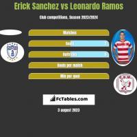 Erick Sanchez vs Leonardo Ramos h2h player stats