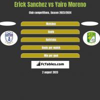 Erick Sanchez vs Yairo Moreno h2h player stats