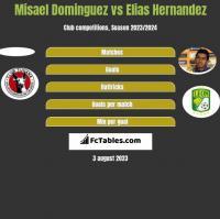 Misael Dominguez vs Elias Hernandez h2h player stats
