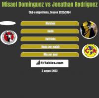 Misael Dominguez vs Jonathan Rodriguez h2h player stats