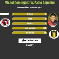 Misael Dominguez vs Pablo Cepellini h2h player stats