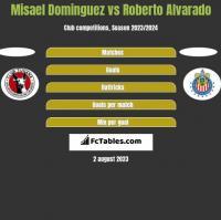 Misael Dominguez vs Roberto Alvarado h2h player stats