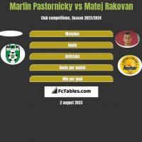 Martin Pastornicky vs Matej Rakovan h2h player stats