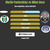 Martin Pastornicky vs Milan Heca h2h player stats