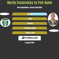 Martin Pastornicky vs Petr Bolek h2h player stats