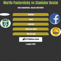 Martin Pastornicky vs Stanislav Dostal h2h player stats