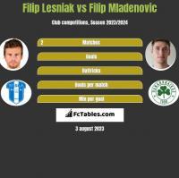Filip Lesniak vs Filip Mladenovic h2h player stats