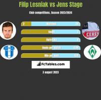 Filip Lesniak vs Jens Stage h2h player stats
