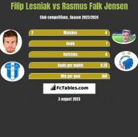 Filip Lesniak vs Rasmus Falk Jensen h2h player stats