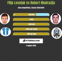 Filip Lesniak vs Robert Mudrazija h2h player stats