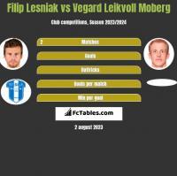 Filip Lesniak vs Vegard Leikvoll Moberg h2h player stats