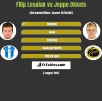 Filip Lesniak vs Jeppe Okkels h2h player stats