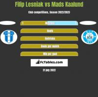 Filip Lesniak vs Mads Kaalund h2h player stats