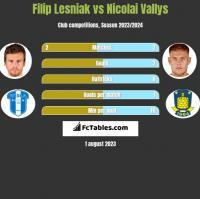 Filip Lesniak vs Nicolai Vallys h2h player stats