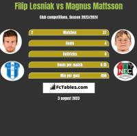 Filip Lesniak vs Magnus Mattsson h2h player stats