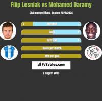 Filip Lesniak vs Mohamed Daramy h2h player stats