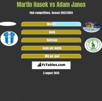 Martin Hasek vs Adam Janos h2h player stats