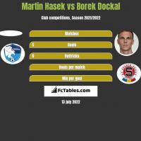 Martin Hasek vs Borek Dockal h2h player stats