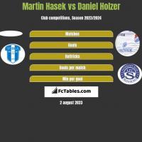 Martin Hasek vs Daniel Holzer h2h player stats