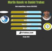 Martin Hasek vs Daniel Trubac h2h player stats