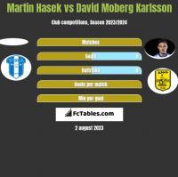 Martin Hasek vs David Moberg Karlsson h2h player stats