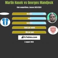Martin Hasek vs Georges Mandjeck h2h player stats