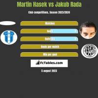 Martin Hasek vs Jakub Rada h2h player stats