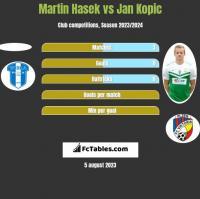Martin Hasek vs Jan Kopic h2h player stats