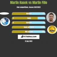Martin Hasek vs Martin Fillo h2h player stats