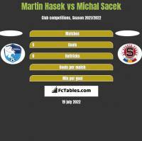 Martin Hasek vs Michal Sacek h2h player stats