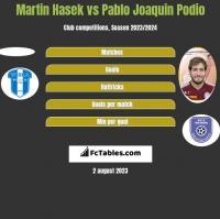 Martin Hasek vs Pablo Joaquin Podio h2h player stats