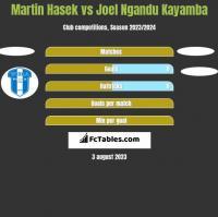 Martin Hasek vs Joel Ngandu Kayamba h2h player stats