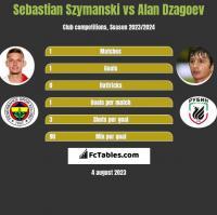 Sebastian Szymanski vs Alan Dzagoev h2h player stats