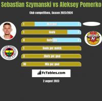 Sebastian Szymanski vs Aleksey Pomerko h2h player stats